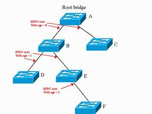 Understanding And Tuning Spanning Tree Protocol Timers