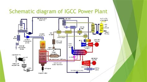 integrated gasification combined cycle plant