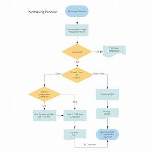 Draw The Flow Chart Of Planning Process Purchasing Procurement Process Flow Chart