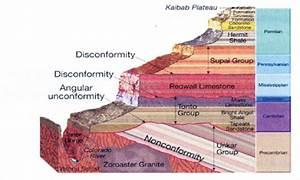 Geologic Time Column