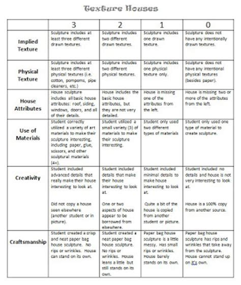 Woodworking Project Grading Rubric