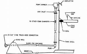 Illustrates Fire Protection System For A Floating Roof