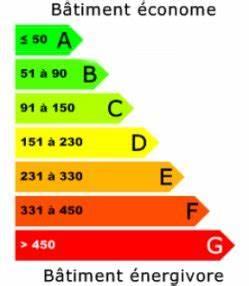 classe energie et emissions de gaz a effet de serre ges With maison classe energie e
