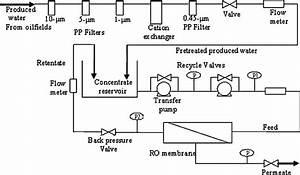 Flow Diagram Of Pilot