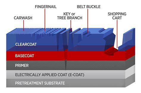 To Improve Auto Coatings, New Tests Do More Than Scratch