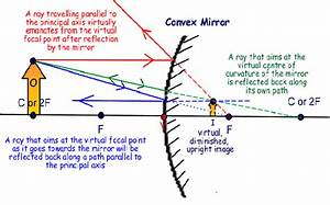 Ray Diagrams And Convex Mirrors