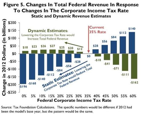 If Obama Wants More Tax Revenue, He Should Lower The
