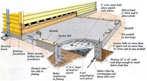 Basement Vs Crawl Space by How To Build Additions Simple Room Additions Building