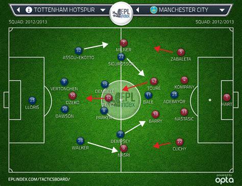 Tottenham Hotspur 3 Man City 1 | Tactical Analysis - EPL ...
