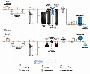 Clean Well Water Report  What Is The Difference Between Ultra