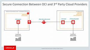 Creating A Secure Connection Between Oracle Cloud Infrastructure And Other Cloud Providers
