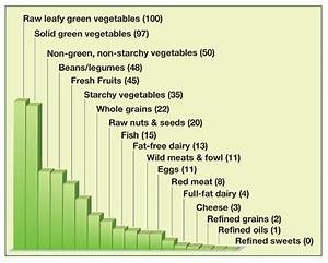 Nutrition Chart For Adults Reasons To Go Vegetarian In Charts Business Insider