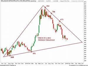 Stock Market Chart Analysis Triangles Of Reliance Infra