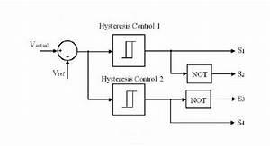 Control Block Diagram Of Hysteresis Controller