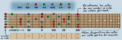 le manche de la guitare 6cordes