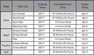 Rib Roast Internal Temperature Chart Smoking Time In An Electric Smoker Char Broil