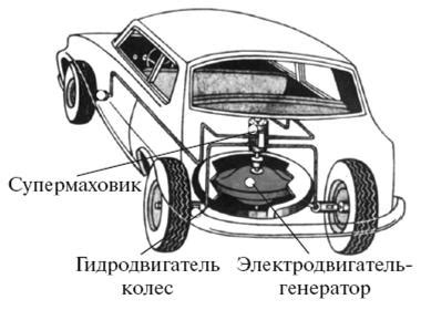 Супермаховик и супервариатор для супер автомобиля гулиа нурбей владимирович