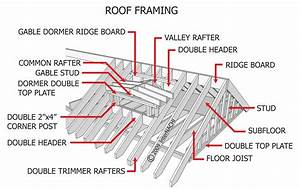 Internachi Inspection Graphics Library  Roofing  U00bb Framing