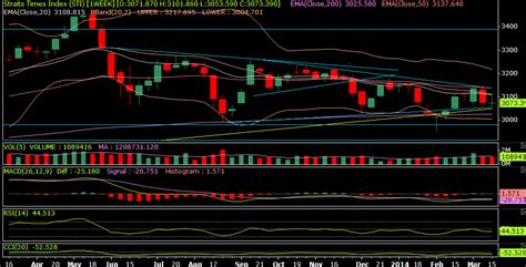 sti candele weekly technical analysis report of singapore sti and