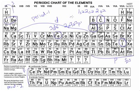 6 6 electron configurations from the periodic table youtube