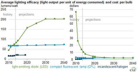 led bulb efficiency expected to continue improving as cost