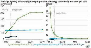 Lighting Efficacy Chart Led Bulb Efficiency Expected To Continue Improving As Cost