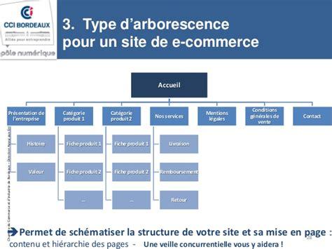 cci bordeaux atelier projet site web cahier des charges 18
