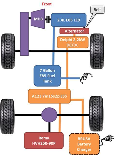 Hybrid Vehicle Architecture  Vehicle Ideas