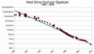 Carpe Diem Infomation Age 2 0 The Cost Of Hard Disk