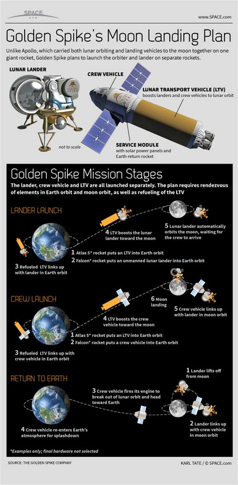 golden spikes moon landing plan works infographic space