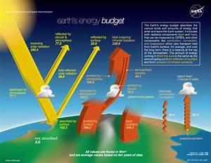 Earth U0026 39 S Energy Budget