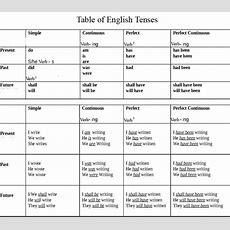 Tenses Table In English Grammar Pdf In Hindi