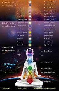 Human Body And All Chakras  U2013 Kea0
