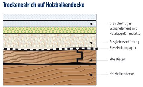 Schallschutz auf Holzbalkendecken und Massivdecken