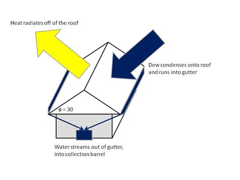 dew collection roof retrofit appropedia