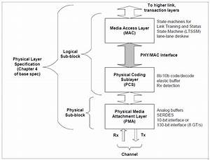 Power Management Of Pcie Pipe Interface  U2013 Vip Central