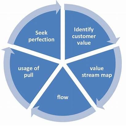 Lean Principles Five Bertelsen Figure5 2002 Diagram