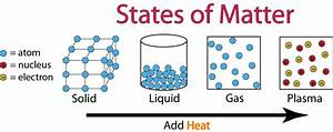 States of Matter | Science Zone Jamaica
