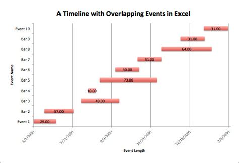 Timeline Template Chart by Timeline Chart Template 9 Free Word Excel Pdf Format