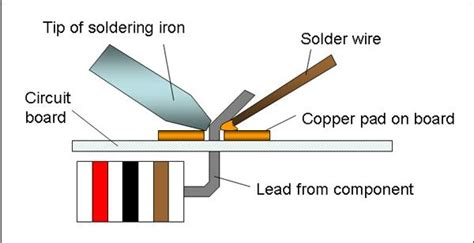 the tip of the soldering iron heats both the copper pad and the lead from the electronic