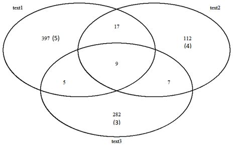 Rstudio Venn Diagram With Several Numbers Stack Overflow