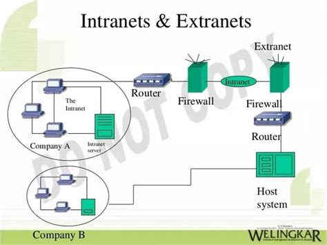 What Is The Difference Between The Internet, Intranet, And