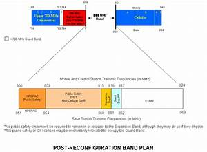 Fcc Band Chart 800 Mhz Spectrum Federal Communications Commission