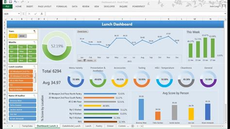 excel dashboard membuat doughnut chart youtube