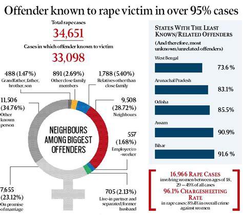 crime statistics bureau national crime records bureau data 2015 slight dip in