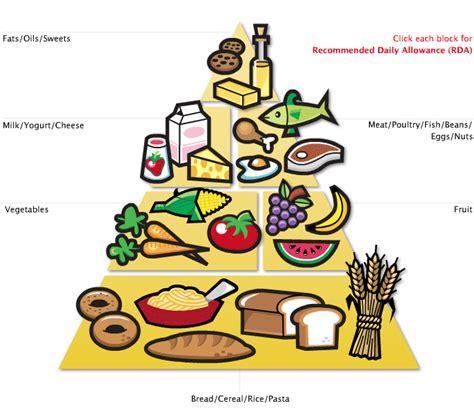 cuisine flash food english8blog