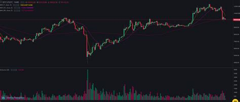 What would happen to bitcoin prices if the stock market crashed? Bitcoin BTC and Stocks: Another March Crash in the Making? - Crypto Economy