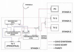 Gallery of installazione della parabola sma international camper Schema Impianto Antenna Tv In