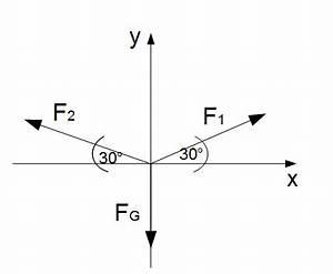 Grad Berechnen : kr ftegleichgewicht bei mehr als zwei kr ften ~ Themetempest.com Abrechnung