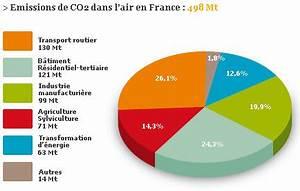 émissions De Co2 En France : forum sujet encore le r chauffement climatique ~ Medecine-chirurgie-esthetiques.com Avis de Voitures